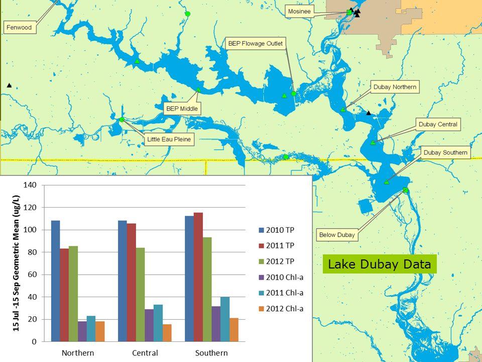 Lake Dubay Data