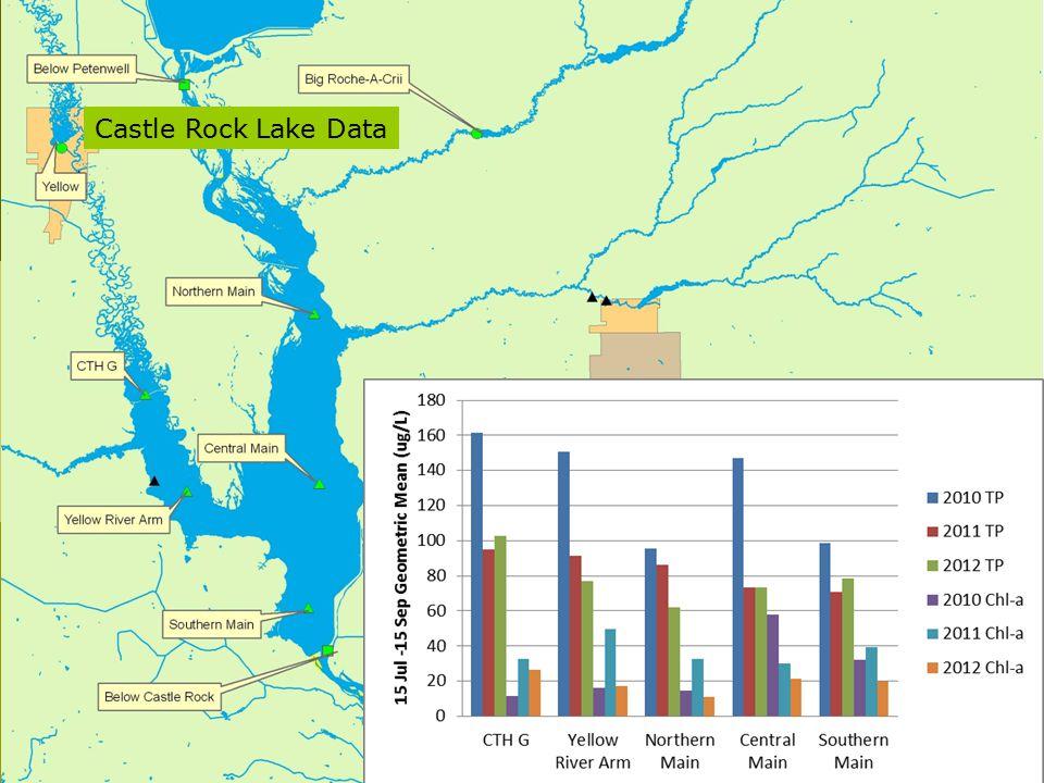 Castle Rock Lake Data