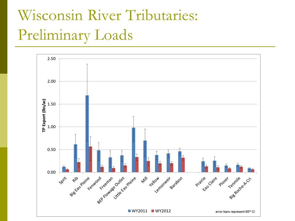 Wisconsin River Tributaries: Preliminary Loads: Big Eau Pleine