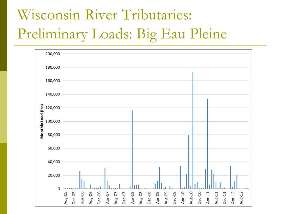 Wisconsin River Mainstem: May-Oct Medians(2009-2012)
