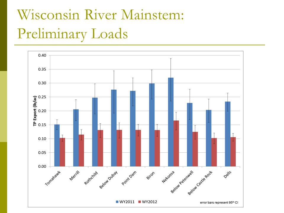 Wisconsin River Mainstem: Preliminary Loads: Nekoosa