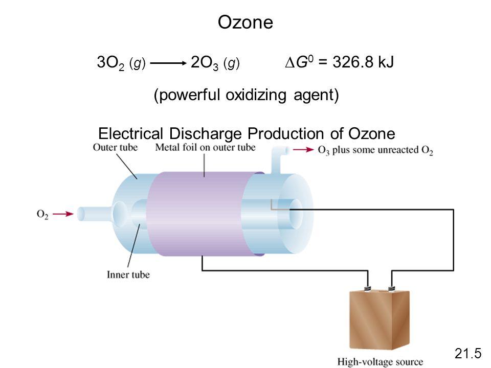 Ozone 3O 2 (g) 2O 3 (g)  G 0 = 326.8 kJ (powerful oxidizing agent) Electrical Discharge Production of Ozone 21.5