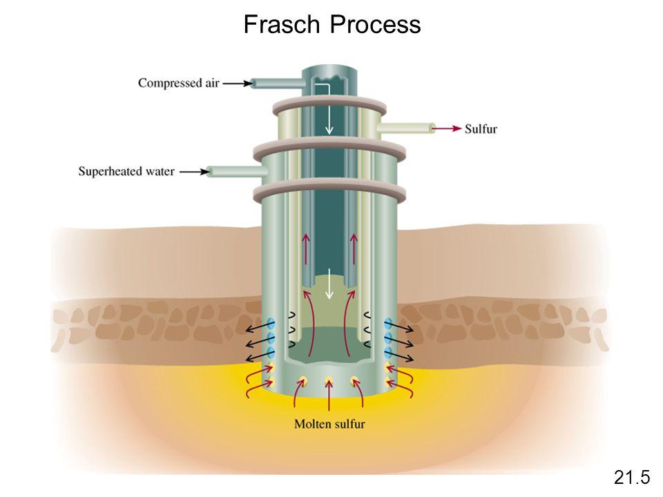 Frasch Process 21.5