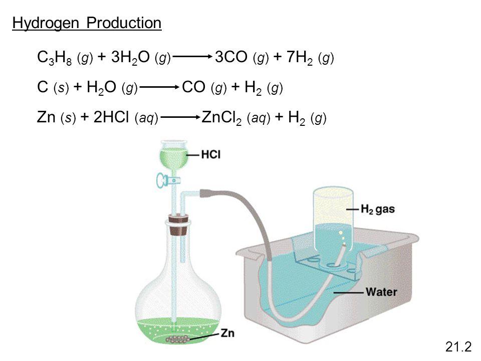 Hydrogen Production C 3 H 8 (g) + 3H 2 O (g) 3CO (g) + 7H 2 (g) C (s) + H 2 O (g) CO (g) + H 2 (g) Zn (s) + 2HCl (aq) ZnCl 2 (aq) + H 2 (g) 21.2