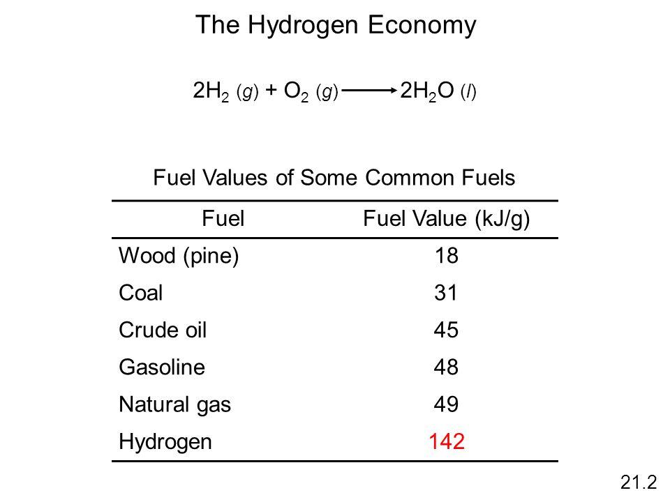The Hydrogen Economy 2H 2 (g) + O 2 (g) 2H 2 O (l) FuelFuel Value (kJ/g) Wood (pine)18 Coal31 Crude oil45 Gasoline48 Natural gas49 Hydrogen142 Fuel Values of Some Common Fuels 21.2