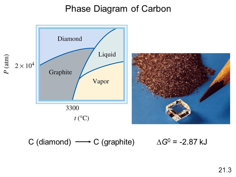 21.3 Phase Diagram of Carbon C (diamond) C (graphite)  G 0 = -2.87 kJ