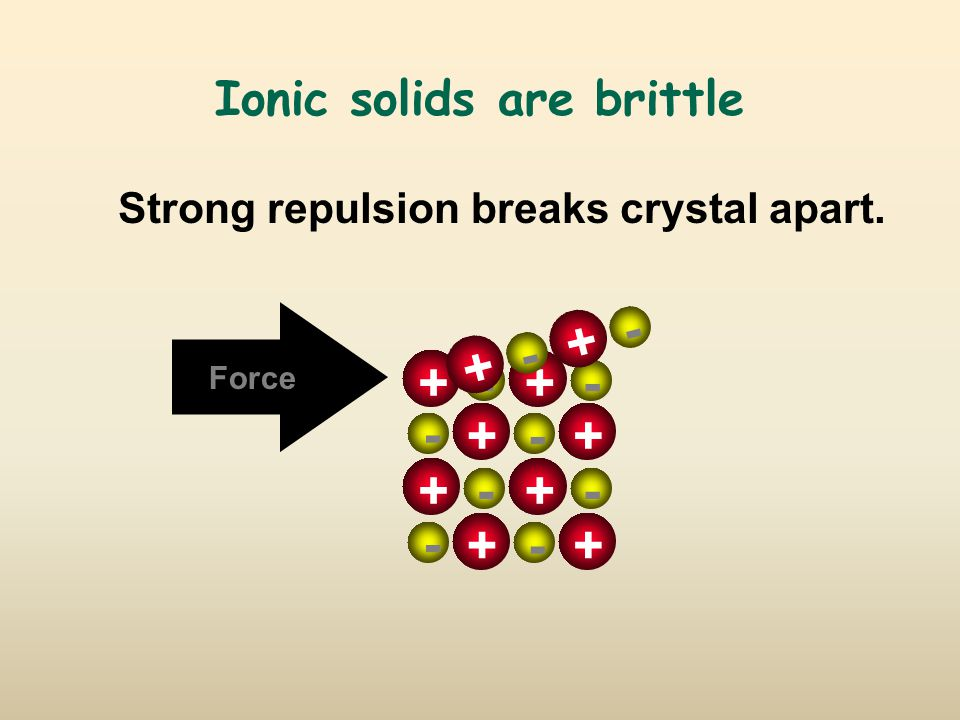 Ionic solids are brittle +-+- + - +- +-+- + - +- Force + - + - Strong repulsion breaks crystal apart.