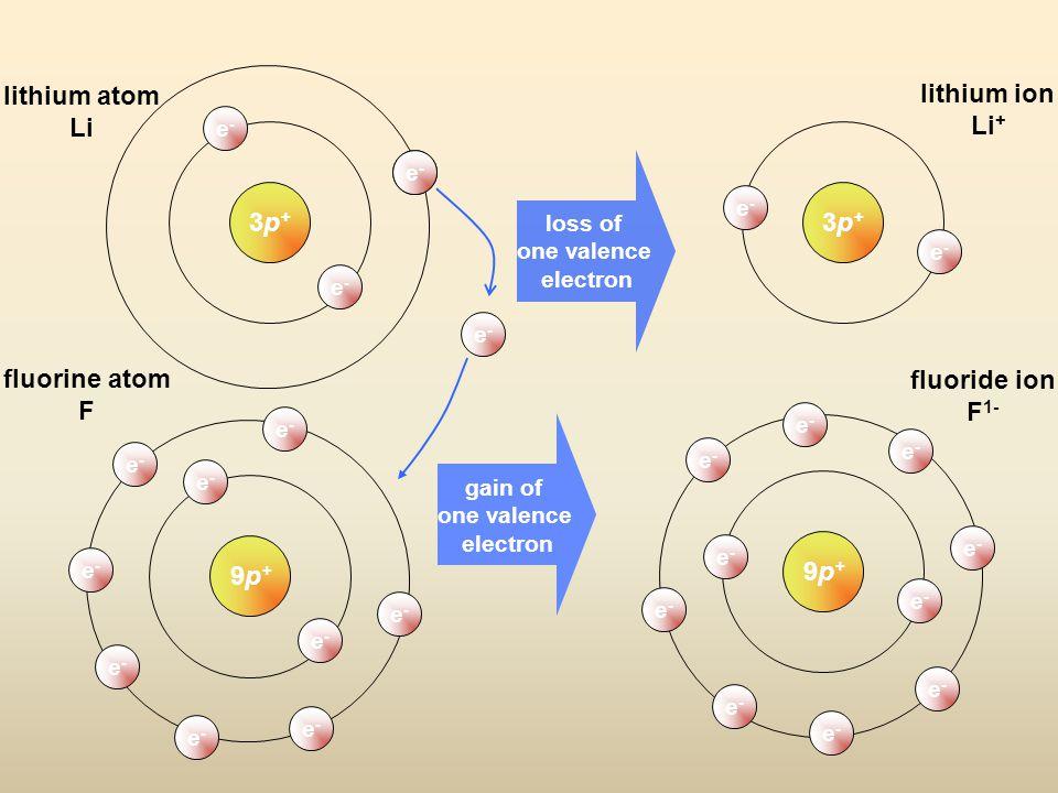 e-e- 3p+3p+ lithium atom Li e-e- loss of one valence electron e-e- e-e- lithium ion Li + 3p+3p+ e-e- e-e- 9p+9p+ fluorine atom F e-e- e-e- e-e- e-e- e-e- e-e- e-e- e-e- e-e- gain of one valence electron fluoride ion F 1- 9p+9p+ e-e- e-e- e-e- e-e- e-e- e-e- e-e- e-e- e-e- e-e- e-e-