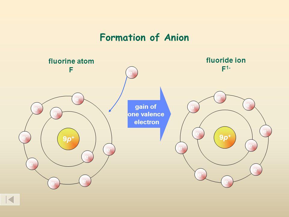 Formation of Anion 9p+9p+ fluorine atom F e-e- e-e- e-e- e-e- e-e- e-e- e-e- e-e- e-e- e-e- gain of one valence electron fluoride ion F 1- 9p+9p+ e-e- e-e- e-e- e-e- e-e- e-e- e-e- e-e- e-e- e-e-