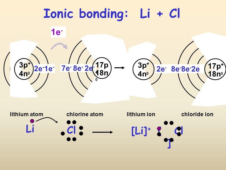 Ionic bonding: Li + Cl 1e - 3p + 4n 0 2e - 17p + 18n 0 8e - 8e - 2e 3p + 4n 0 2e - 1e - 17p + 18n 0 7e - 8e - 2e - Li Cl [ Cl ] – [Li] + lithium atomchlorine atomlithium ionchloride ion