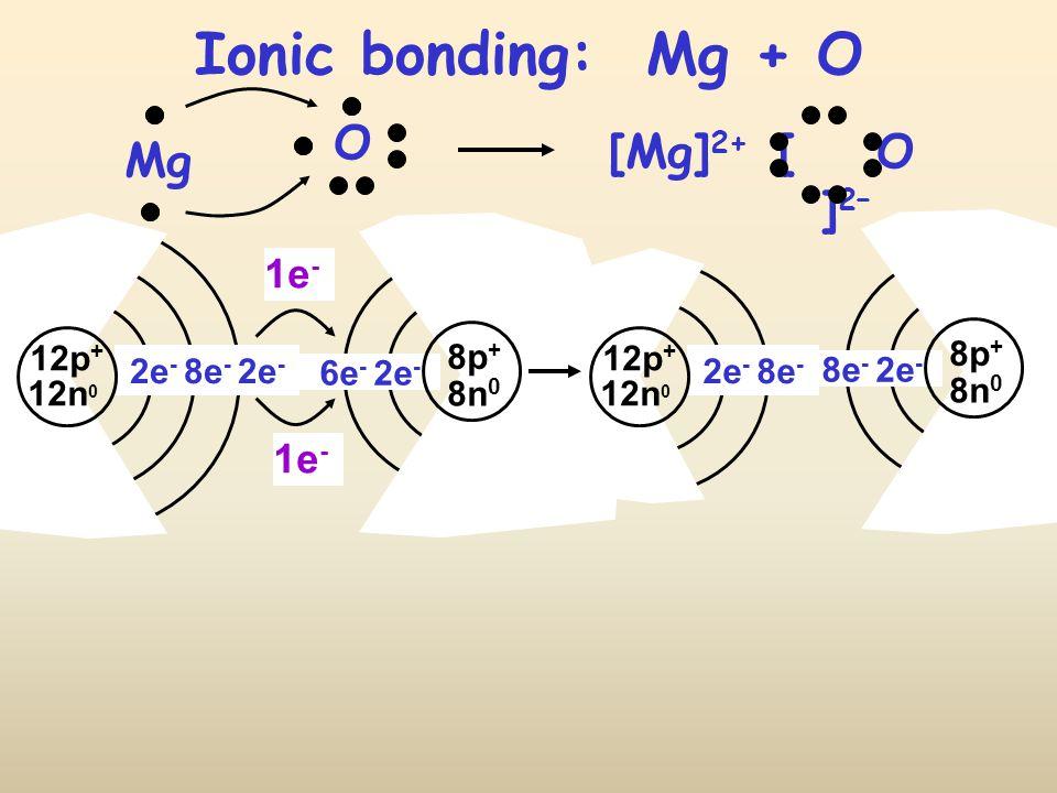 Ionic bonding: Mg + O 12p + 12n 0 2e - 8e - 2e - 1e - [ O ] 2– [Mg] 2+ 6e - 2e - 8n 0 8p + 1e - 8e - 2e - 8n 0 8p + 12p + 12n 0 2e - 8e - O Mg