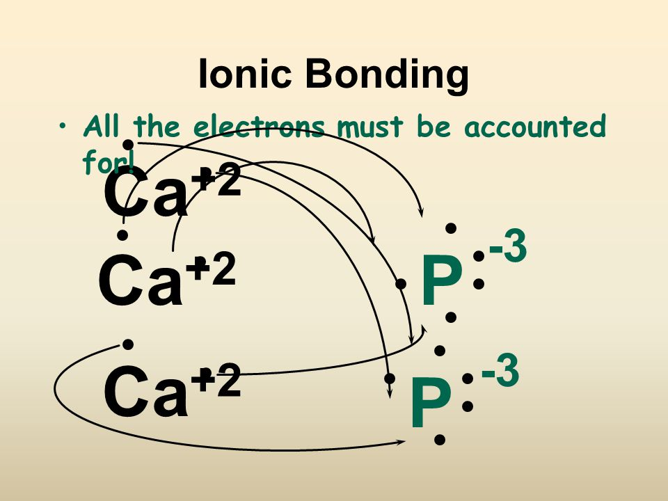 Ca +2 P -3 Ca +2 P All the electrons must be accounted for! Ionic Bonding Ca -3