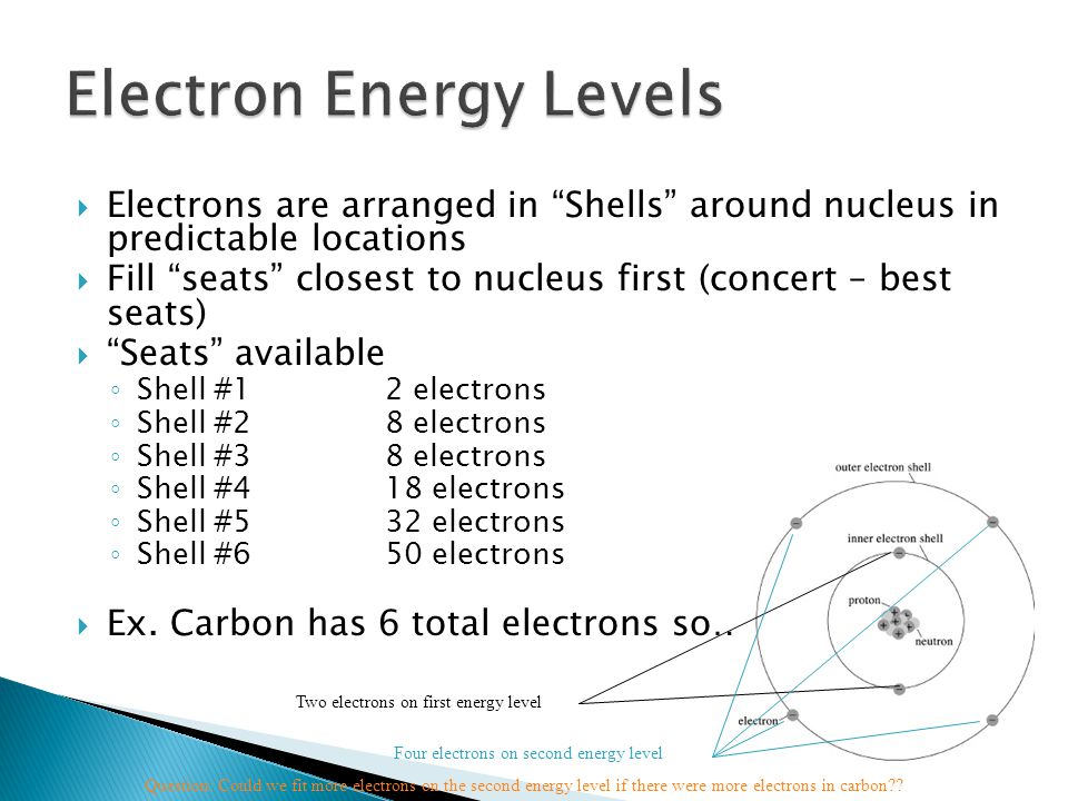 """ Electrons are arranged in """"Shells"""" around nucleus in predictable locations  Fill """"seats"""" closest to nucleus first (concert – best seats)  """"Seats"""""""