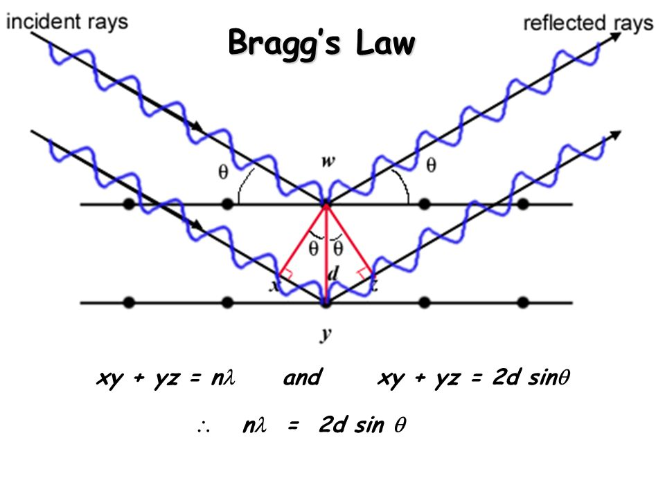Bragg's Law xy + yz = n and xy + yz = 2d sin   n = 2d sin 