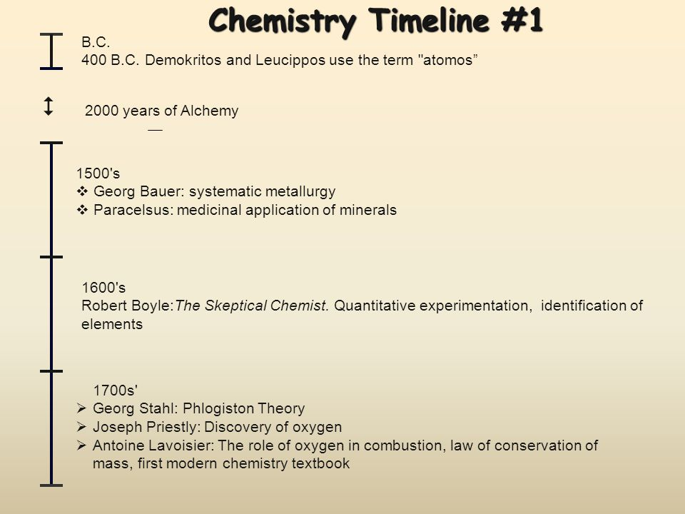Chemistry Timeline #2 1800 s  Joseph Proust: The law of definite proportion (composition)  John Dalton: The Atomic Theory, The law of multiple proportions  Joseph Gay-Lussac: Combining volumes of gases, existence of diatomic molecules  Amadeo Avogadro: Molar volumes of gases  Jons Jakob Berzelius: Relative atomic masses, modern symbols for the elements  Dmitri Mendeleyev: The periodic table  J.J.