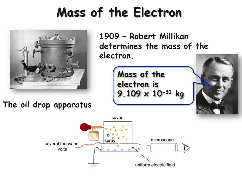 Mass of the Electron 1909 – Robert Millikan determines the mass of the electron.
