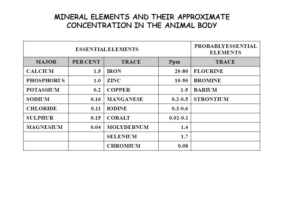 MINERAL ELEMENTS AND THEIR APPROXIMATE CONCENTRATION IN THE ANIMAL BODY ESSENTIAL ELEMENTS PROBABLY ESSENTIAL ELEMENTS MAJOR PER CENT TRACEPpmTRACE CALCIUM1.5IRON20-80FLOURINE PHOSPHORUS1.0ZINC10-50BROMINE POTASSIUM0.2COPPER1-5BARIUM SODIUM0.16MANGANESE0.2-0.5STRONTIUM CHLORIDE0.11IODINE0.3-0.6 SULPHUR0.15COBALT0.02-0.1 MAGNESIUM0.04MOLYDEBNUM1.4 SELENIUM1.7 CHROMIUM0.08