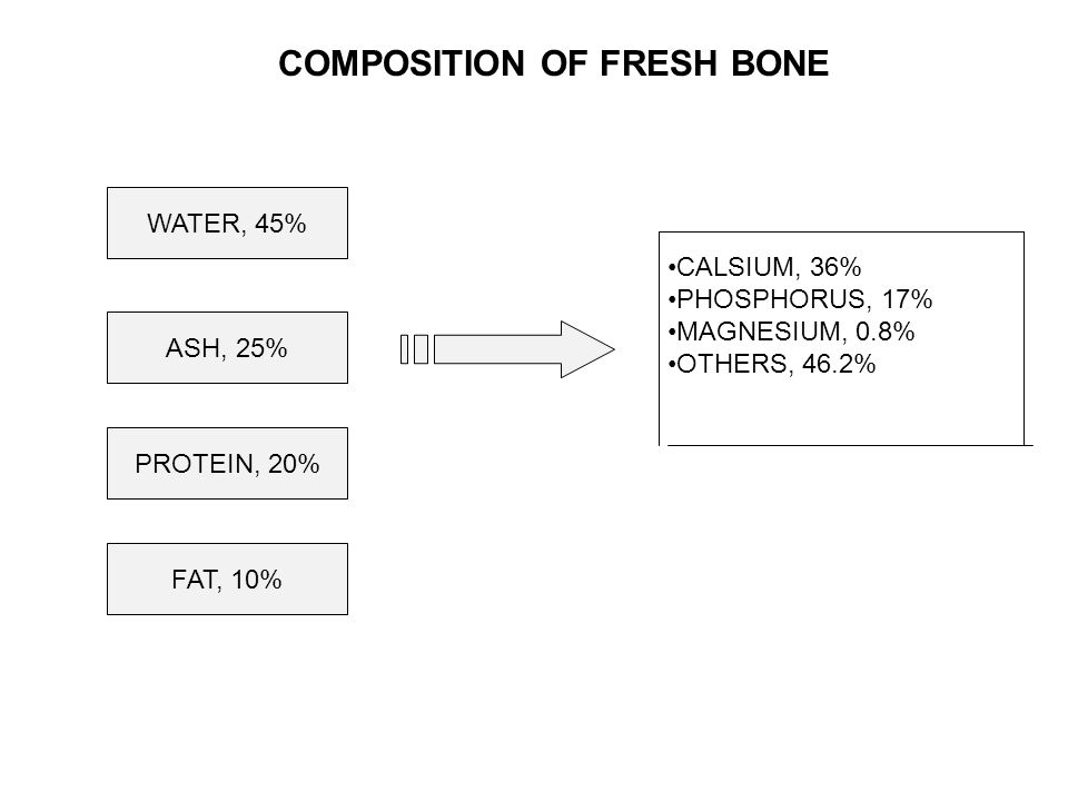COMPOSITION OF FRESH BONE WATER, 45% ASH, 25% PROTEIN, 20% FAT, 10% CALSIUM, 36% PHOSPHORUS, 17% MAGNESIUM, 0.8% OTHERS, 46.2%