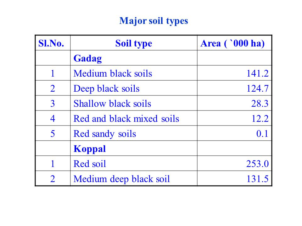 Major soil types Sl.No.Soil typeArea ( `000 ha) Gadag 1Medium black soils141.2 2Deep black soils124.7 3Shallow black soils28.3 4Red and black mixed so