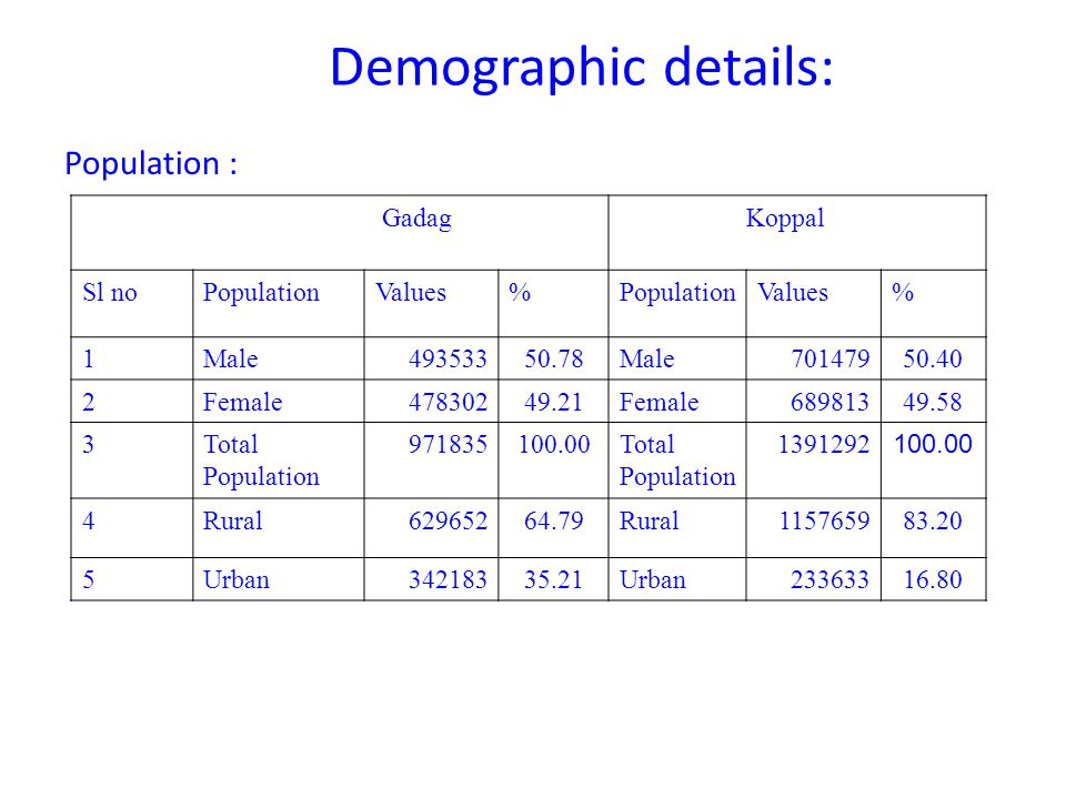 Demographic details: Population : Gadag Koppal Sl noPopulationValues%PopulationValues% 1Male49353350.78Male70147950.40 2Female47830249.21Female 689813