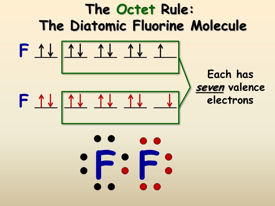 The Octet Rule and Covalent Compounds  Covalent compounds tend to form so that each atom, by sharing electrons, has an octet of electrons in its high
