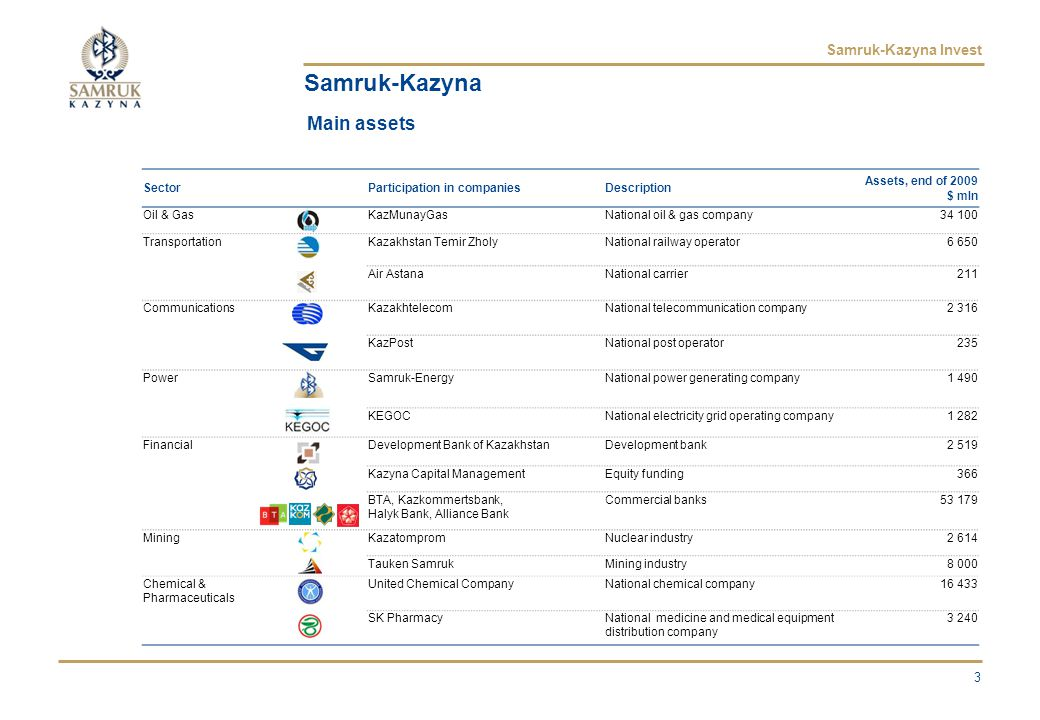 Samruk-Kazyna Invest Petrochemical plant in Atyrau Background Construction of a petrochemical plant with annual production capacity: –1 stage: polypropylene 800 thsd tons –2 stage: polyethylene 450 thsd tons Total project cost: $6.3 bn Capital structure: 27% equity, 73% debt Implementation period: 2009-2012 Key project advantages High value added production High profitability margins (over 50% EBITDA, over 20% net income margin) Manpower: construction – 12000, maintenance – 800 Investment Opportunities Debt financing Equity 14