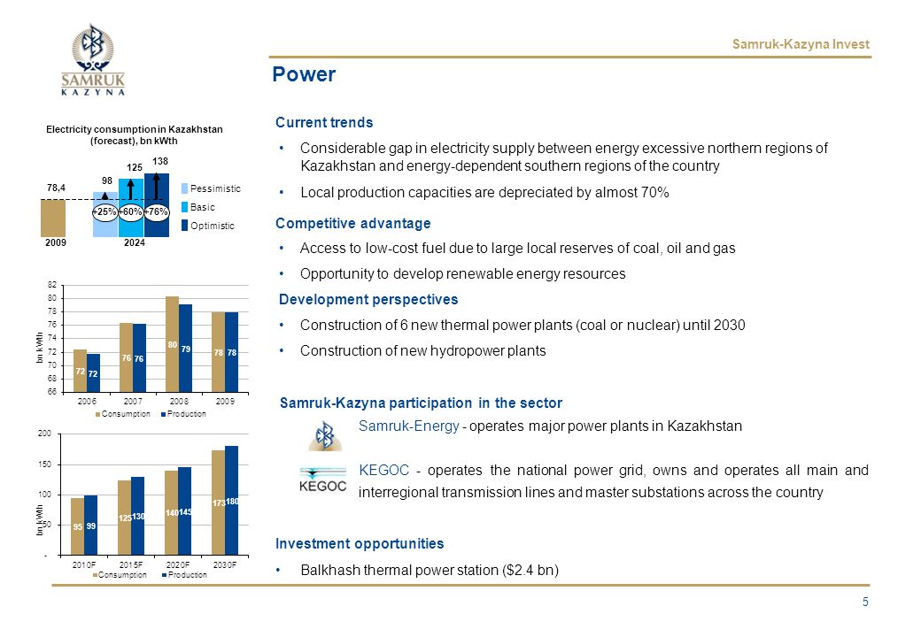 Samruk-Kazyna Invest 5 Power Current trends Considerable gap in electricity supply between energy excessive northern regions of Kazakhstan and energy-dependent southern regions of the country Local production capacities are depreciated by almost 70% Competitive advantage Access to low-cost fuel due to large local reserves of coal, oil and gas Opportunity to develop renewable energy resources Development perspectives Construction of 6 new thermal power plants (coal or nuclear) until 2030 Construction of new hydropower plants Samruk-Kazyna participation in the sector Samruk-Energy - operates major power plants in Kazakhstan KEGOC - operates the national power grid, owns and operates all main and interregional transmission lines and master substations across the country Investment opportunities Balkhash thermal power station ($2.4 bn) Electricity consumption in Kazakhstan (forecast), bn kWth +25%+60%+76% Pessimistic Basic Optimistic 98 78,4 125 138 20092024