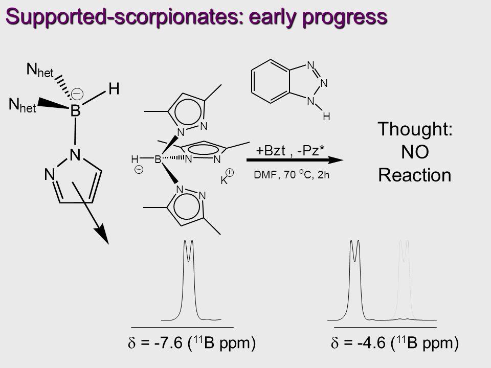 H B N N N het N het N N N N B N N H K N N N N N B N N H K Thought: NO Reaction N N N H  = -7.6 ( 11 B ppm) Supported-scorpionates: early progress  = -4.6 ( 11 B ppm) +Bzt, -Pz* DMF, 70 o C, 2h