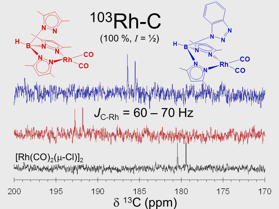  13 C (ppm) N N B N N H N N N CO Rh CO N N B N N N N H CO Rh CO [Rh(CO) 2 (  -Cl)] 2 103 Rh-C (100 %, I = ½) J C-Rh = 60 – 70 Hz