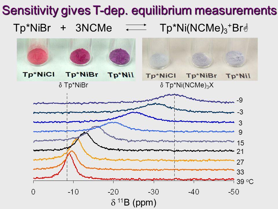 Tp*NiBr + 3NCMe Tp*Ni(NCMe) 3 + Br  39 o C 33 27 21 15 9 3 -3 -9  Tp*NiBr  Tp*Ni(NCMe) 3 X  11 B (ppm) Sensitivity gives T-dep.