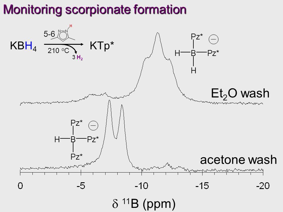 Monitoring scorpionate formation KBH 4 KTp* N N H 3 H 2 210 o C 5-6  11 B (ppm) Et 2 O wash acetone wash Pz* Pz* B Pz* H H Pz* B Pz* H