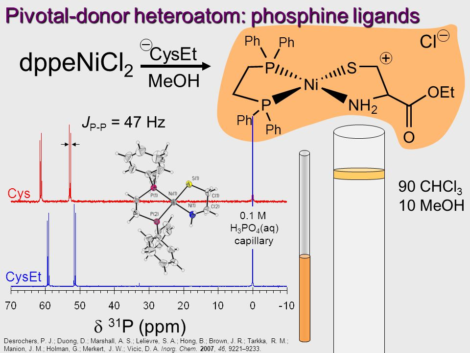 Pivotal-donor heteroatom: phosphine ligands 90 CHCl 3 10 MeOH dppeNiCl 2 MeOH CysEt Ni P PS NH 2 Ph Ph Ph Ph OEt O + Cl  31 P (ppm) 0.1 M H 3 PO 4 (aq) capillary Cys CysEt J P-P = 47 Hz Desrochers, P.