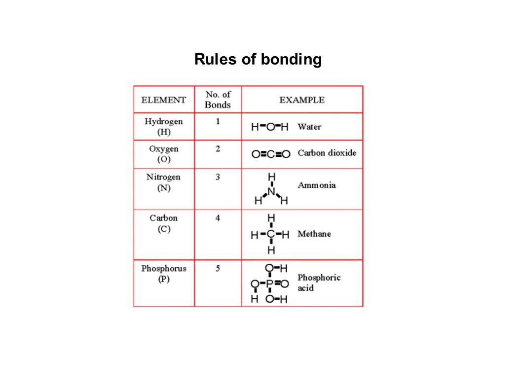 Rules of bonding