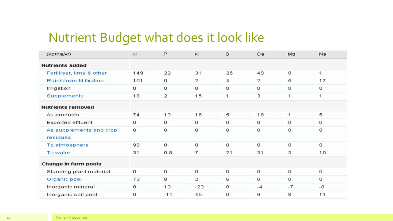 Nutrient Budget what does it look like Nutrient Management10