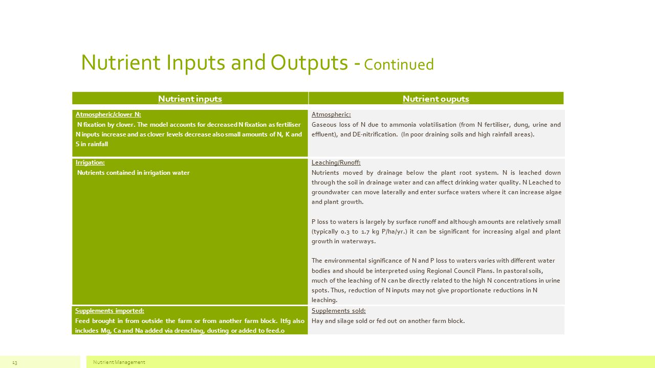 Nutrient Inputs and Outputs - Continued Nutrient inputsNutrient ouputs Nutrient Management13 Atmospheric/clover N: N fixation by clover.