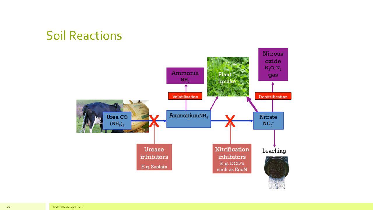 Soil Reactions Nutrient Management21