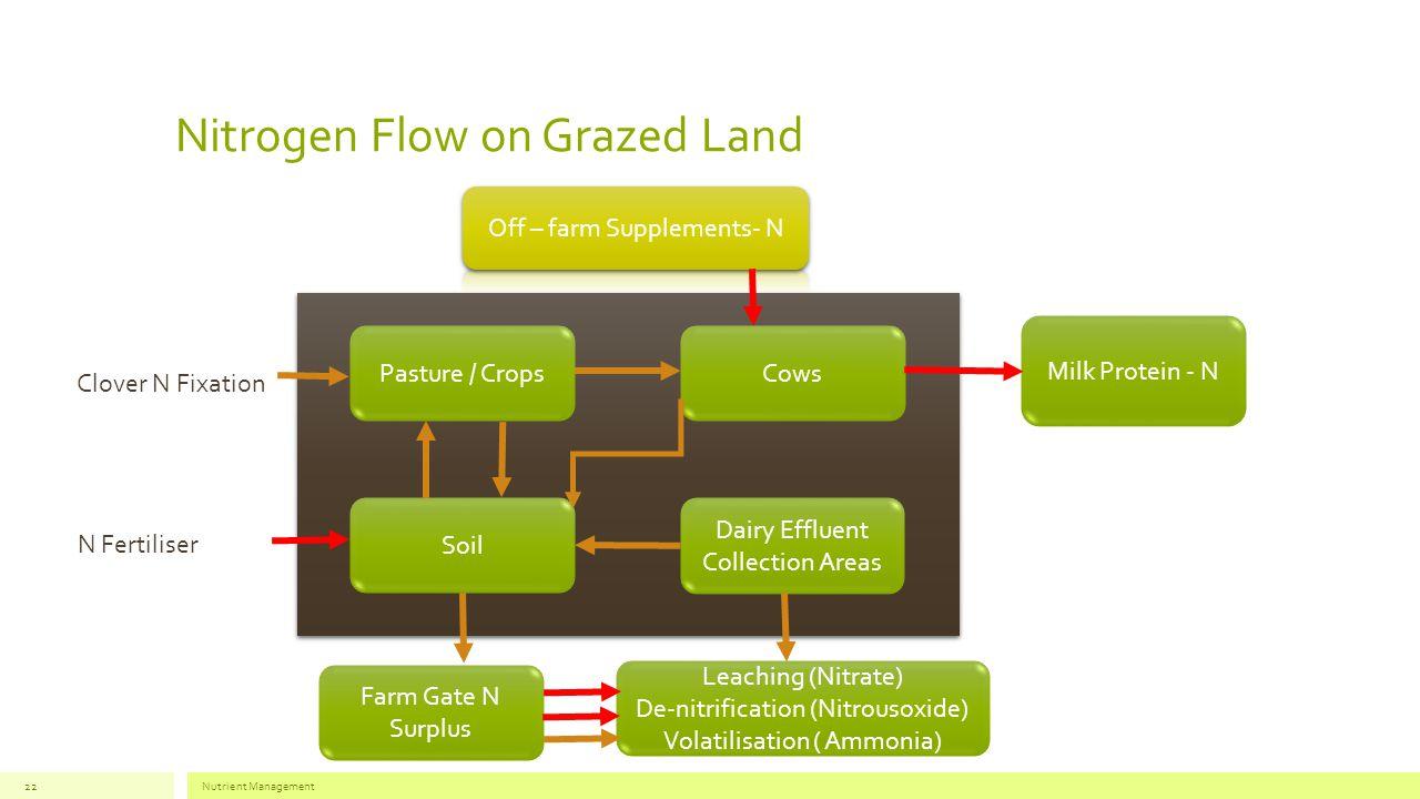 Nitrogen Flow on Grazed Land Nutrient Management22 Pasture / Crops Leaching (Nitrate) De-nitrification (Nitrousoxide) Volatilisation ( Ammonia) Farm Gate N Surplus Milk Protein - N Dairy Effluent Collection Areas Soil Cows Clover N Fixation N Fertiliser