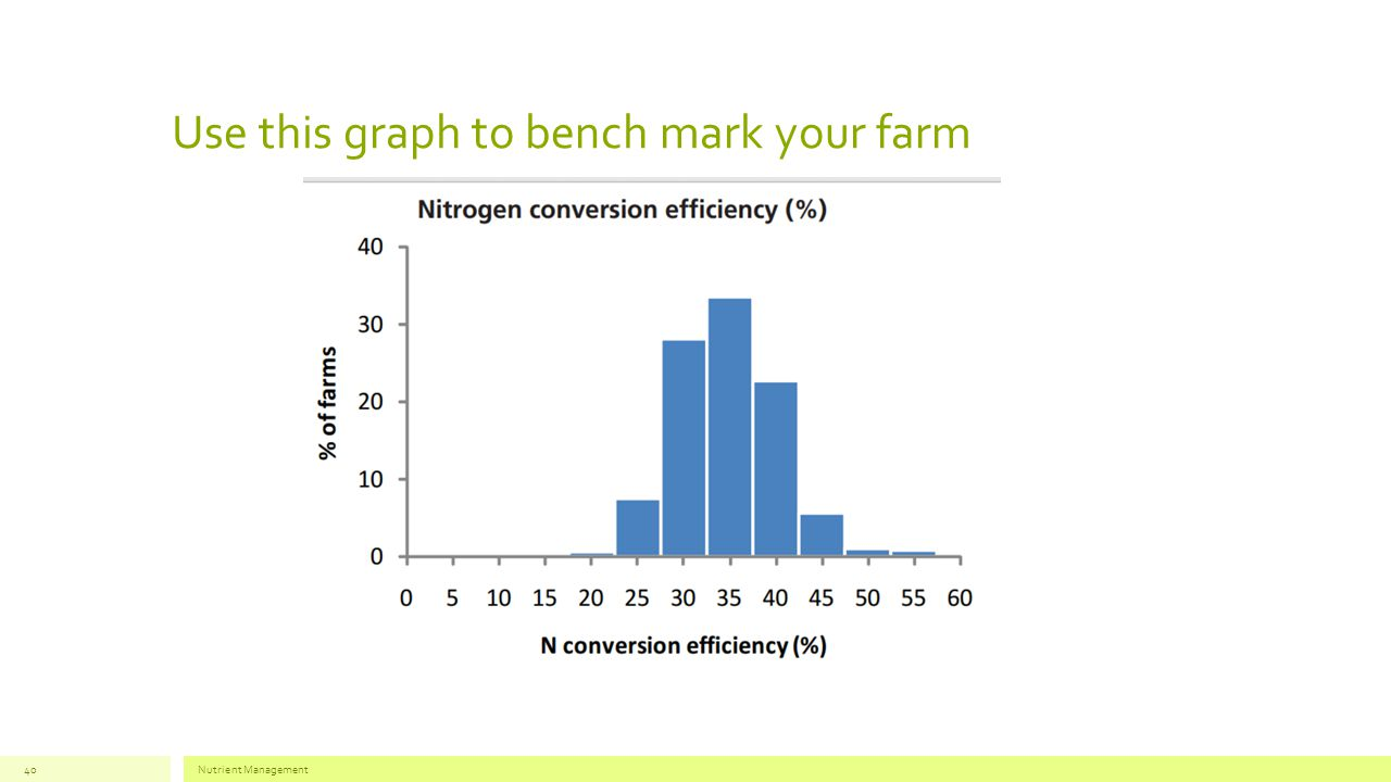 Use this graph to bench mark your farm Nutrient Management40