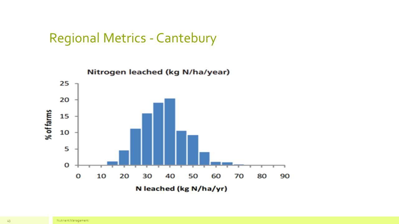 Regional Metrics - Cantebury Nutrient Management43