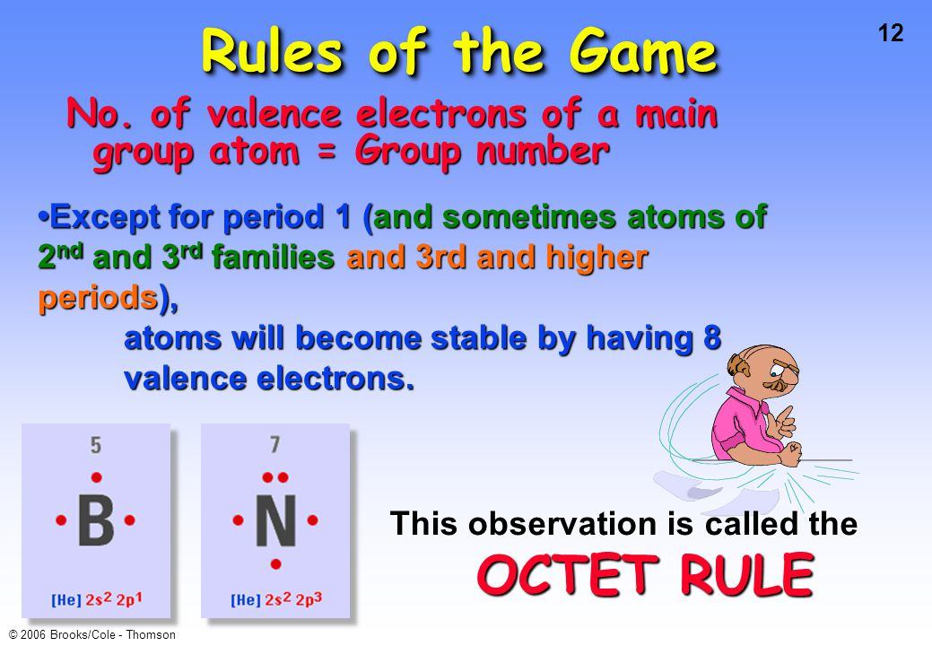 12 © 2006 Brooks/Cole - Thomson Rules of the Game No. of valence electrons of a main group atom = Group number Except for period 1 (and sometimes atom