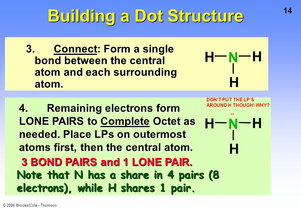 14 © 2006 Brooks/Cole - Thomson 3.Connect: Form a single bond between the central atom and each surrounding atom. H H H N Building a Dot Structure H H