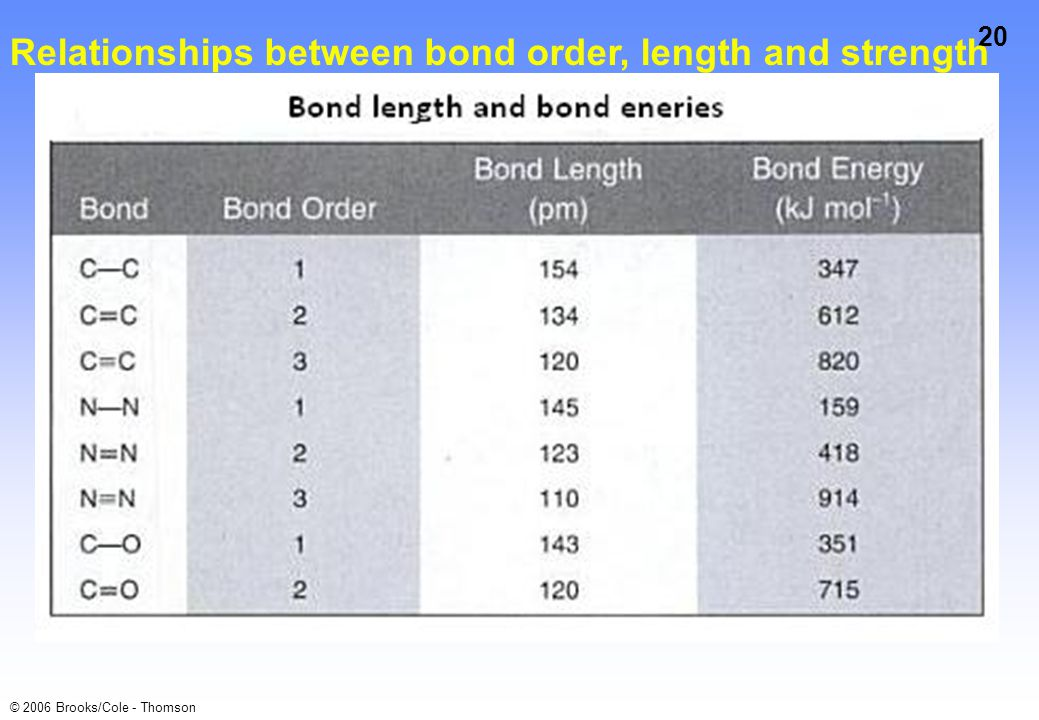 20 © 2006 Brooks/Cole - Thomson Relationships between bond order, length and strength