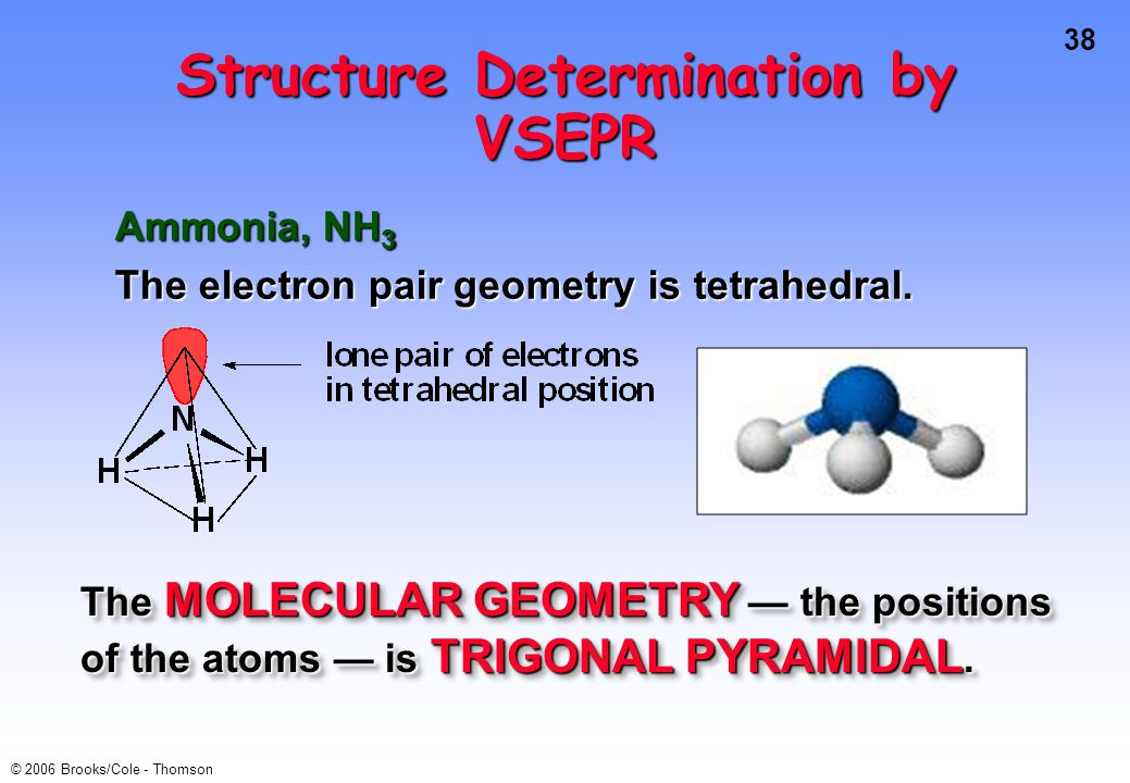 38 © 2006 Brooks/Cole - Thomson Ammonia, NH 3 The electron pair geometry is tetrahedral. Structure Determination by VSEPR The MOLECULAR GEOMETRY — the