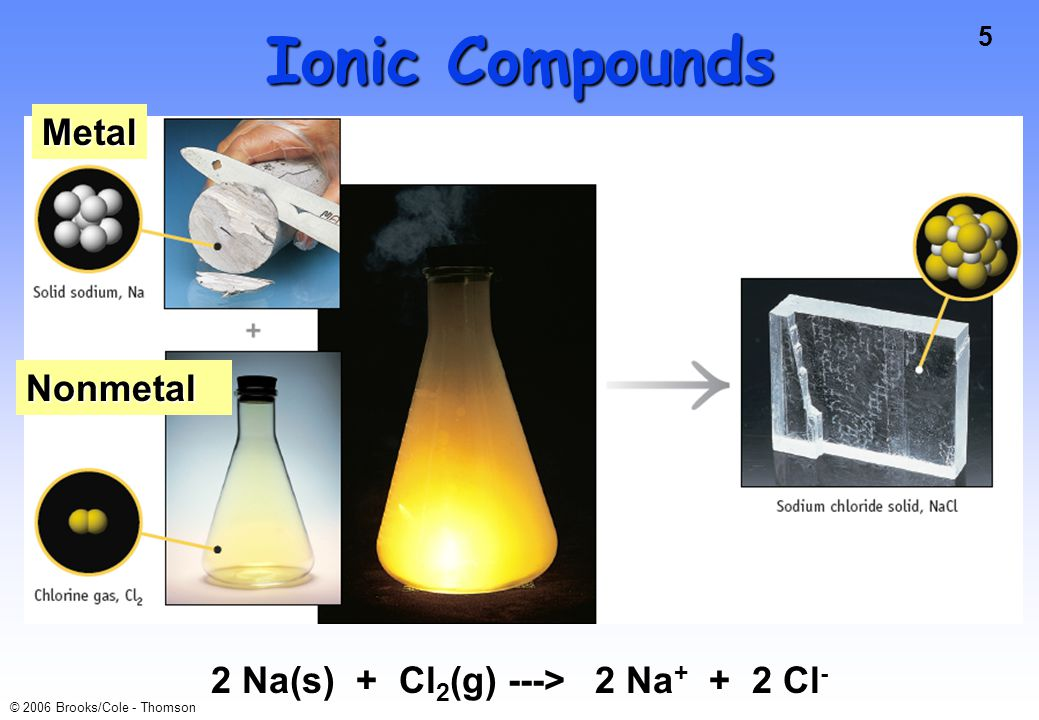 5 © 2006 Brooks/Cole - Thomson Ionic Compounds Metal Nonmetal 2 Na(s) + Cl 2 (g) ---> 2 Na + + 2 Cl -