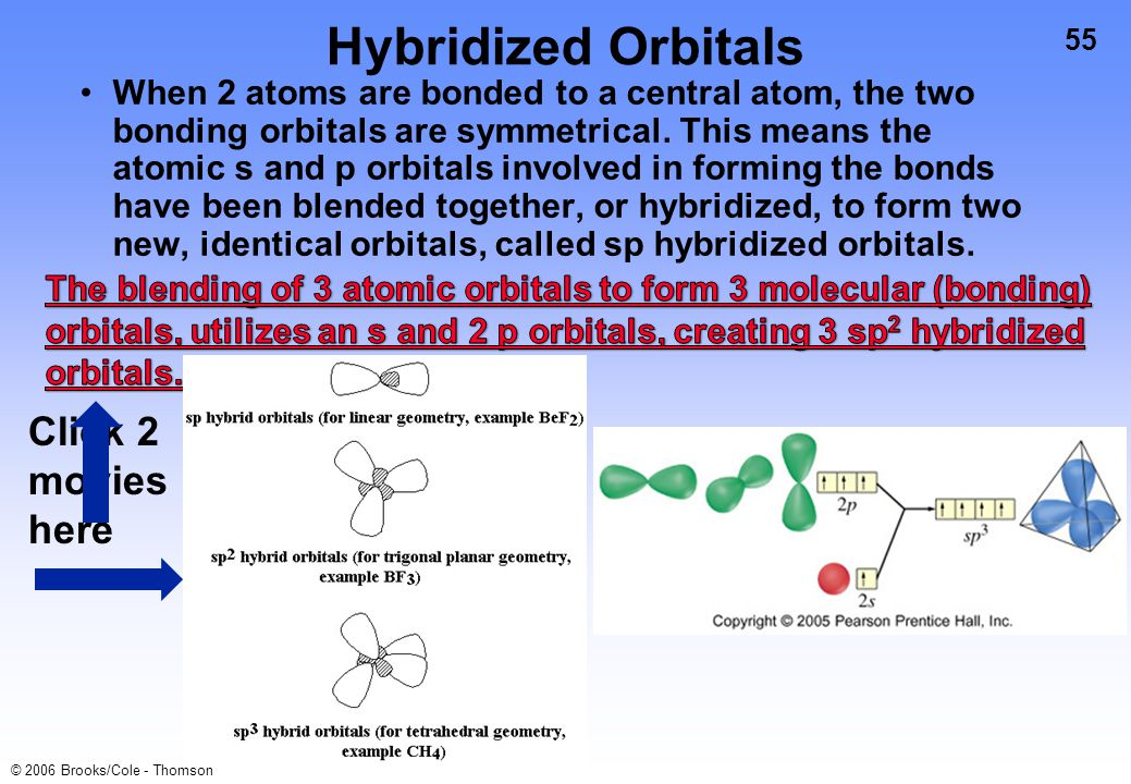 55 © 2006 Brooks/Cole - Thomson Hybridized Orbitals When 2 atoms are bonded to a central atom, the two bonding orbitals are symmetrical. This means th