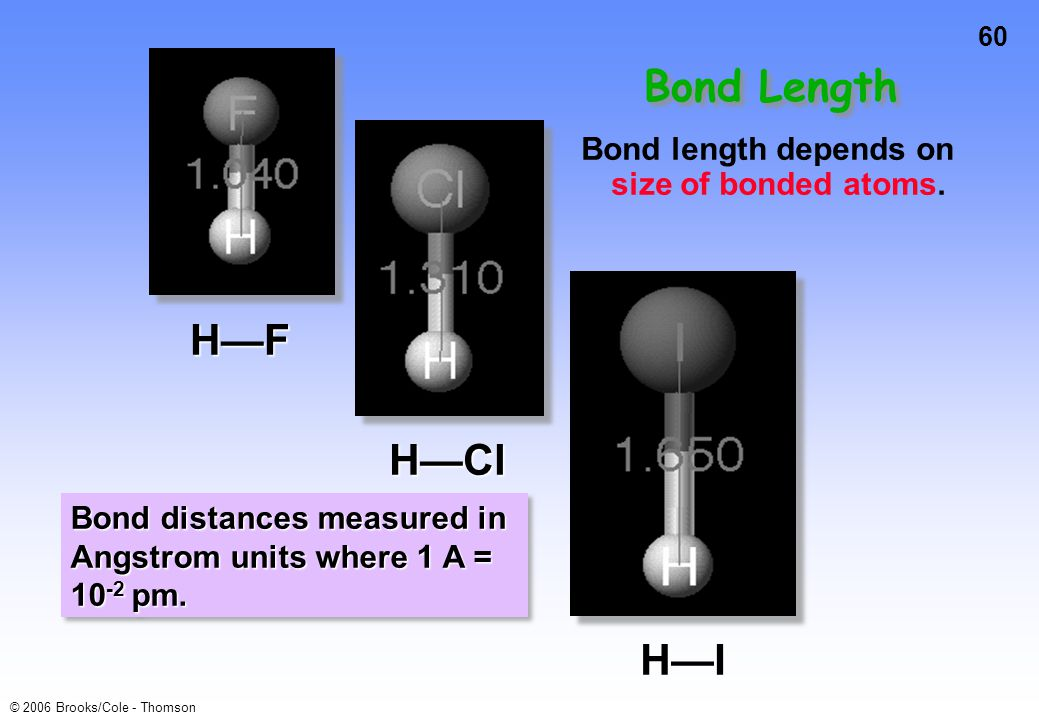 60 © 2006 Brooks/Cole - Thomson Bond Length Bond length depends on size of bonded atoms. H—F H—Cl H—I Bond distances measured in Angstrom units where
