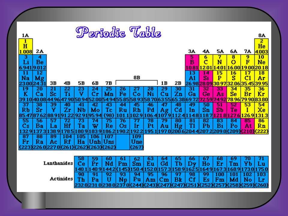 8 th Grade Science Atomic Structure and Periodic Table Review