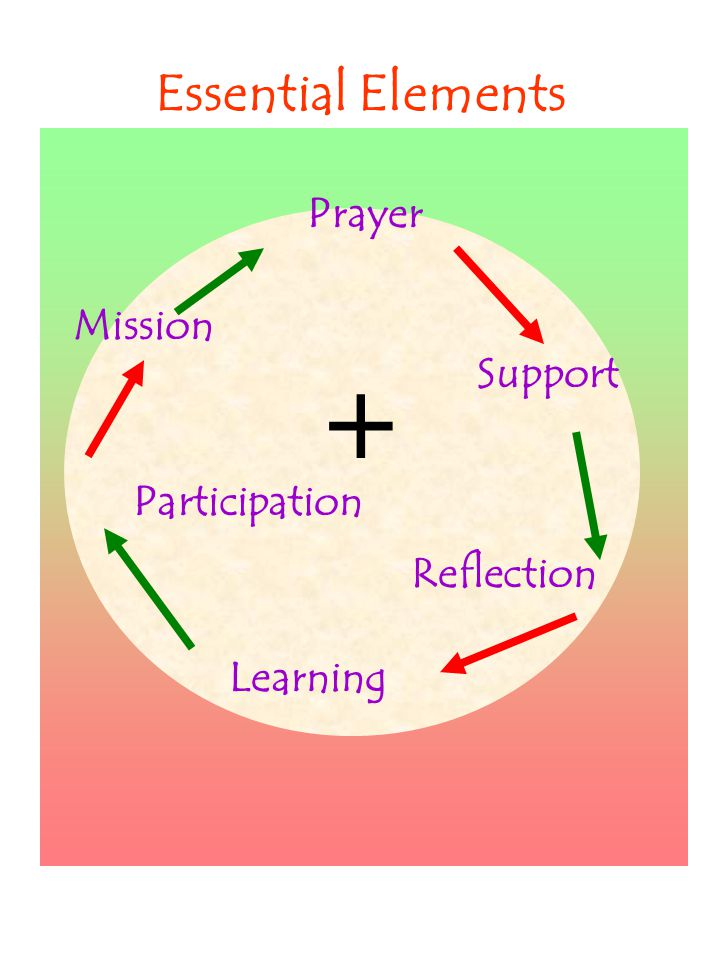 Essential Elements Prayer Support Reflection Participation Learning Mission 