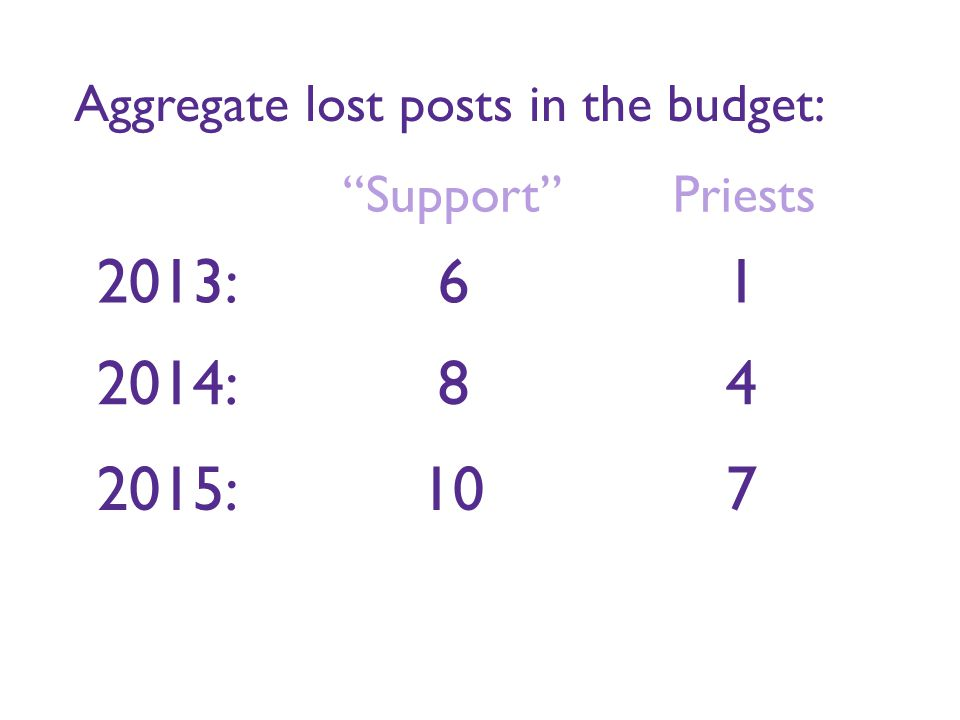 2013: 6 1 Aggregate lost posts in the budget: 2014: 8 4 Support Priests 2015: 10 7