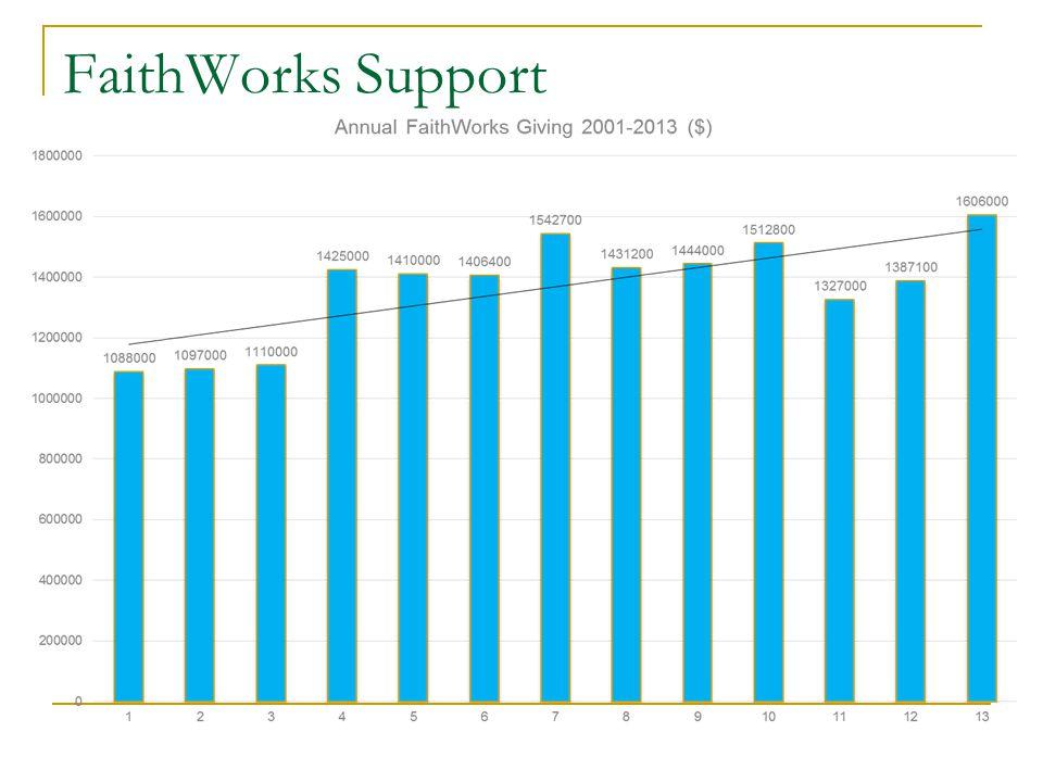 FaithWorks Support